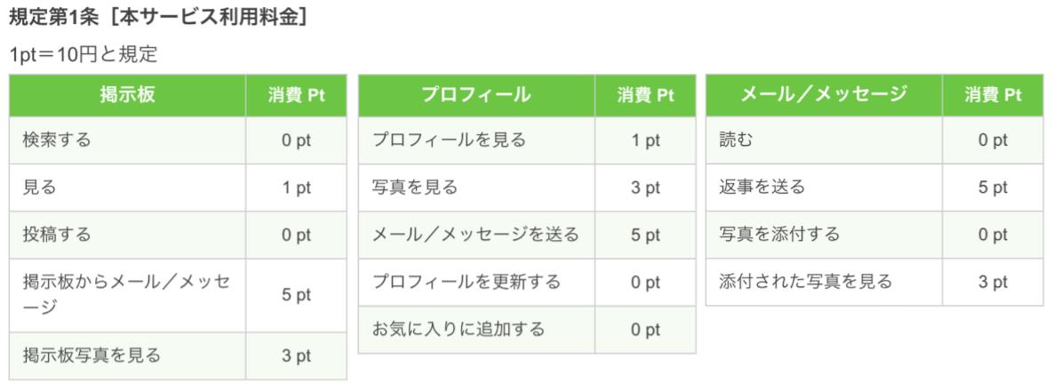 出会い、恋活を応援するアプリ PCMAX(ピーシーマックス)料金表